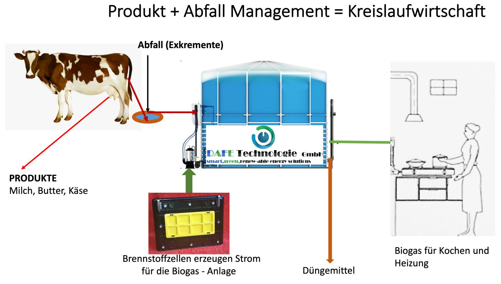 Produkt_Abfall_Management